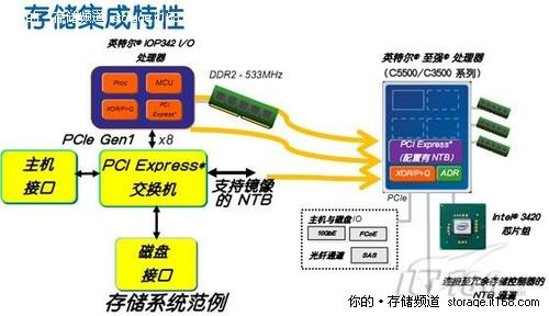 热点领域盘点:英特尔X86架构席卷存储