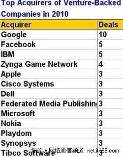 2010美最活跃科技买家:谷歌购10家公司
