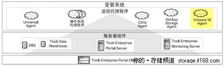 VMware虚拟化环境对集中监控管理的需求