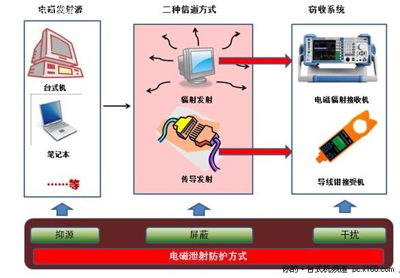 电磁安全步入崭新时代同方低泄射一体机