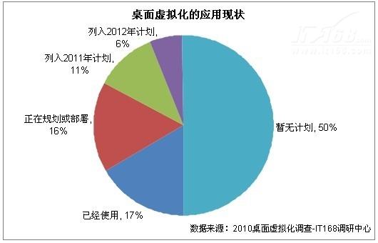 2010桌面虚拟化应用及发展预测调查(下)