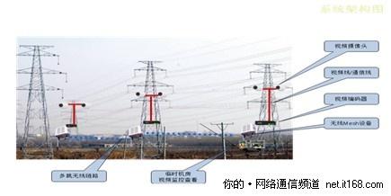 监控摄像机的密集度,以及现场环境的可达性有所不同)   通常在电力线