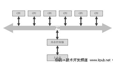 CPU性能诊断