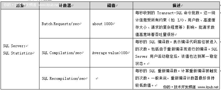 CPU的资源消耗