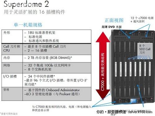 惠普Superdome 2:为未来十年设计的