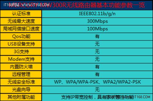 难以再会:水星mw300r无线路由评测