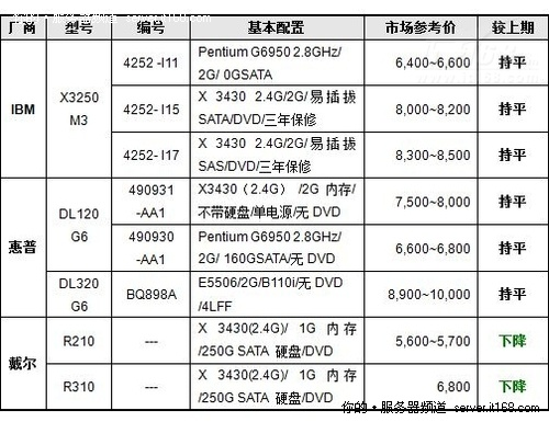服务器价格指导 1月单路机架服务器选购