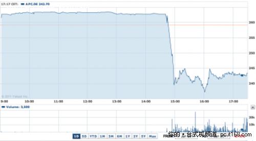 法兰克福股市:苹果股票走势-病休效应一 股价下跌 老根儿问底儿 乔布...图片 94510 500x276