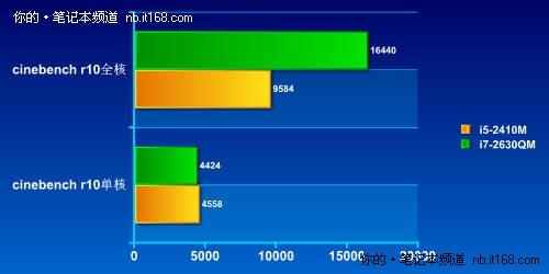 SNB平台添新丁 i5 i7差价1000哪个更值?