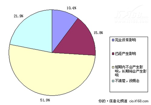 2010企业信息化调查解读:云之路漫漫