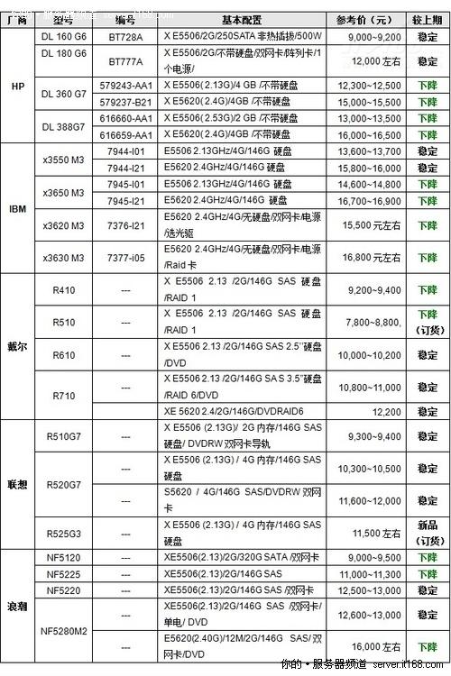 服务器价格指导:1月双路机架产品选型