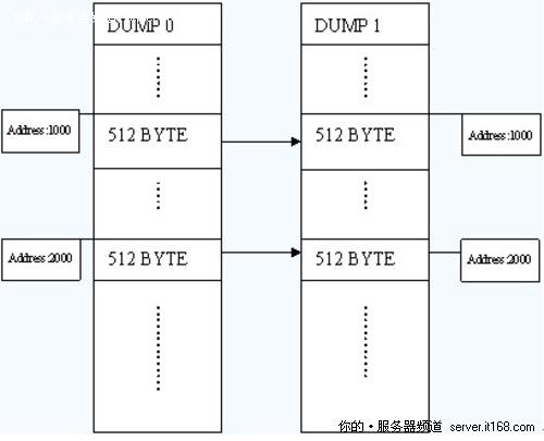 2c796b5664da4ab4 - 回顾2010年十大创新数据恢复技术