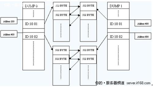 2fe9f62cee4d7b5c - 回顾2010年十大创新数据恢复技术