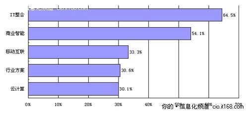 2011信息化趋势解读:企业关注IT整合