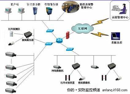 中高等规模网络视频监控系统选购技巧-中小企业