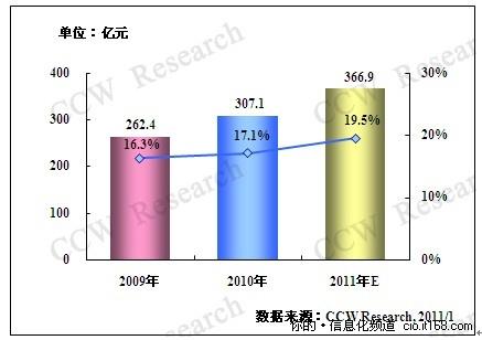2011年教育行业IT投资将会持续增长