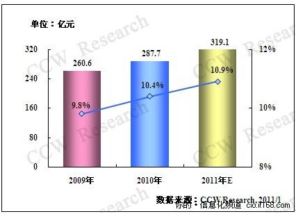 2011年能源信息化投资规模将达319亿