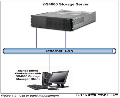 实战:在管理软件中添加DS4000/5000阵列