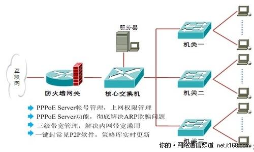 将网安进行到底 局域网安全解决方案
