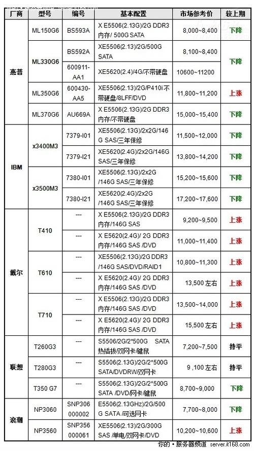 服务器价格指导 2月双路塔式产品选购