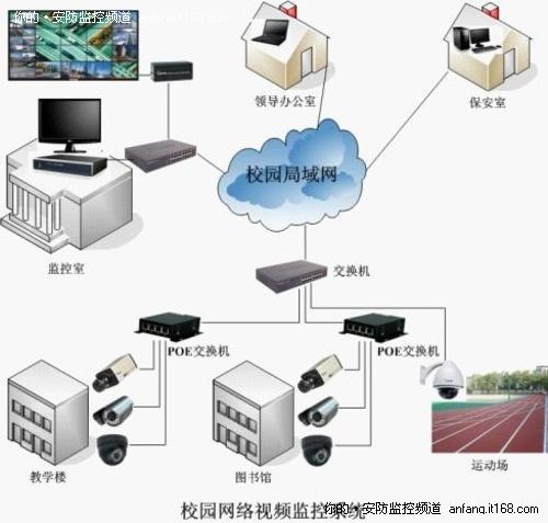波粒科技校园网络视频监控系统解决方案
