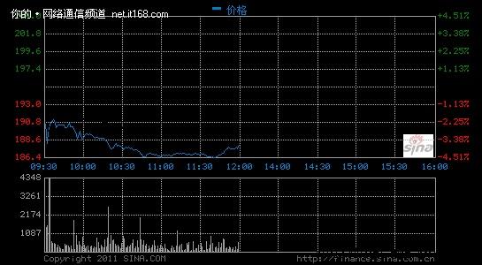马化腾减持腾讯套现1.4亿 或引股价大跌