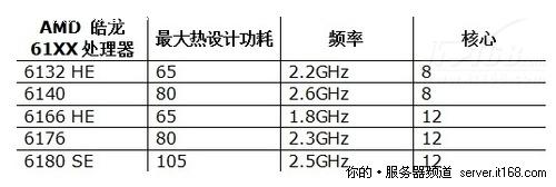 """""""最优处理器""""提速:AMD推5款新皓龙"""