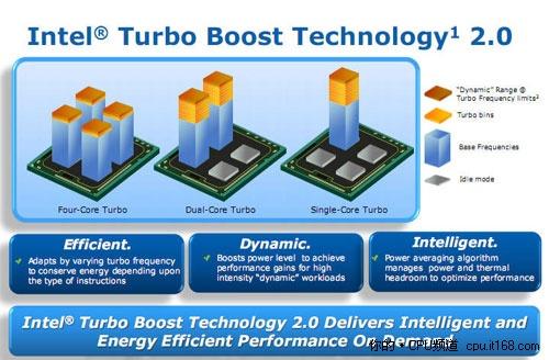 GPU也超频 Turbo Boost 2.0