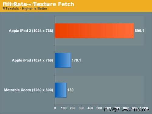 超摩托罗拉XOOM两倍 iPad2跑分数据出炉