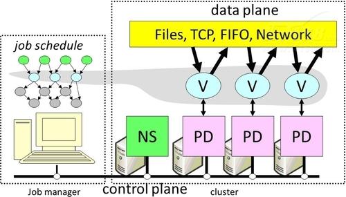 浅析云计算分布式并行计算:系统架构