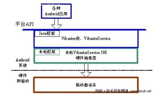 android振动器系统的基本层次结构