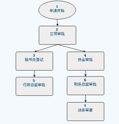 oa办公系统工作流应用案例四