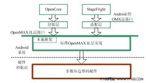 OpenMax系统结构和移植内容