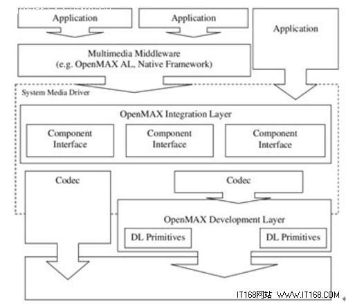 OpenMax系统的结构