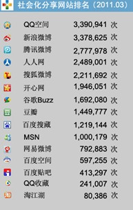 Passit3月社会化网站分享频次排行榜