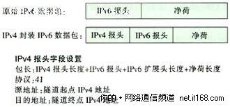 IPv6过渡技术之手工隧道配置