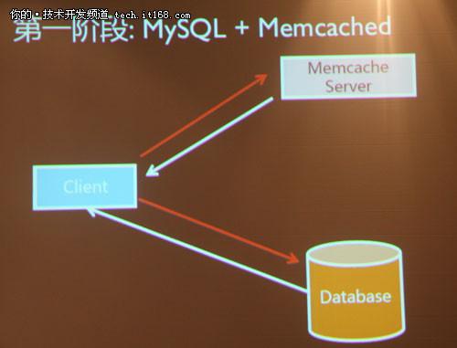 新浪微博基于MySQL的分布式数据库实践