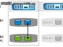 分享:NetApp卷迁移最佳实践和使用实例