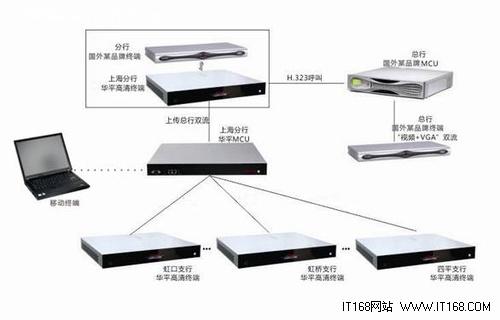 系统架构图; 华平视频会议系统成功应用于; 系统拓扑图