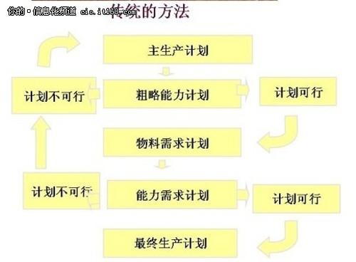 简析ERP核心计划MRP的十大缺陷