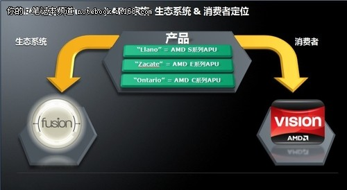融聚创芯加速视界 AMD APU前景值得期待