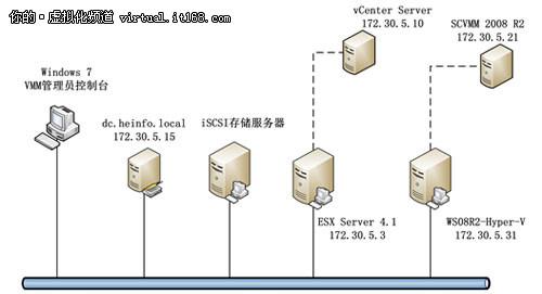 云构建之使用VMM2008R2管理VMware ESX