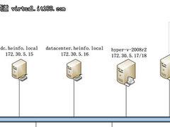 使用SCVMM2008 R2管理Hyper-V:准备篇