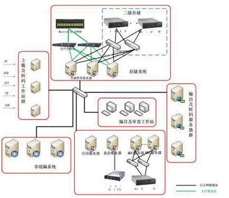 北京鼎信泰德数字媒体行业解决方案