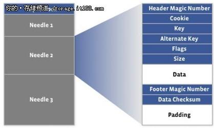 浅谈Facebook图片存储系统HayStack概要