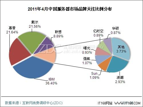 4月中国服务器市场回顾 三大品牌受关注