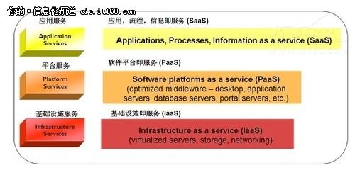 不走寻常路 IBM神彩争霸官网快3_神彩棋牌_app软件解决方案解读