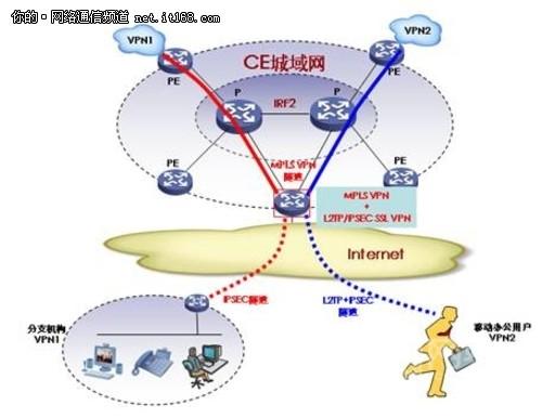 城域VPN融合业务平台