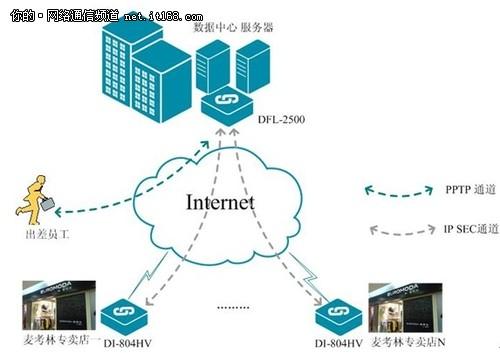 D-Link助力麦考林连锁专卖店VPN