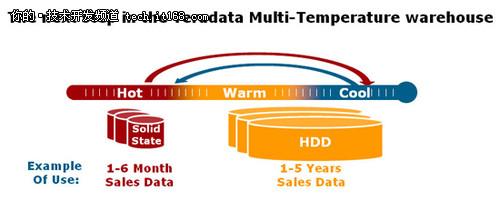 Teradata推出新型多温度数据仓库平台